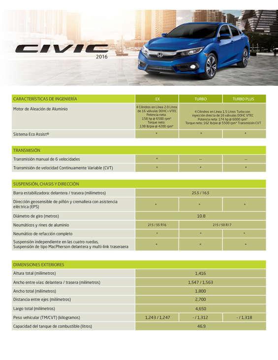 Ofertas de Honda, Ficha técnica Honda Civic