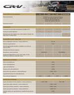 Ofertas de Honda, Ficha técnica Honda CRV