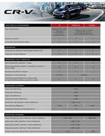 Ofertas de Honda, Honda CRV